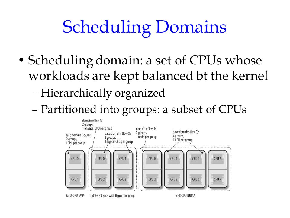 Scheduling Domains Scheduling domain: a set of CPUs whose workloads are kept balanced bt the kernel –Hierarchically organized –Partitioned into groups