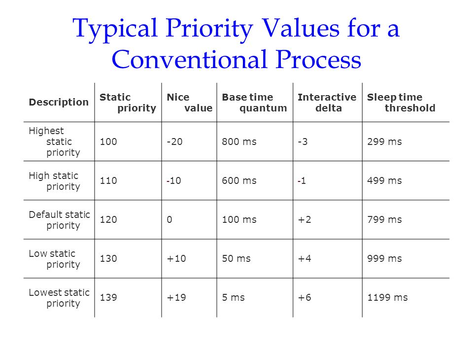 Typical Priority Values for a Conventional Process Description Static priority Nice value Base time quantum Interactive delta Sleep time threshold Hig
