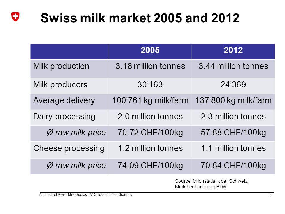 4 Abolition of Swiss Milk Quotas, 27 October 2013, Charmey Swiss milk market 2005 and 2012 20052012 Milk production3.18 million tonnes3.44 million tonnes Milk producers30'16324'369 Average delivery100'761 kg milk/farm137'800 kg milk/farm Dairy processing2.0 million tonnes2.3 million tonnes Ø raw milk price70.72 CHF/100kg57.88 CHF/100kg Cheese processing1.2 million tonnes1.1 million tonnes Ø raw milk price74.09 CHF/100kg70.84 CHF/100kg Source: Milchstatistik der Schweiz, Marktbeobachtung BLW