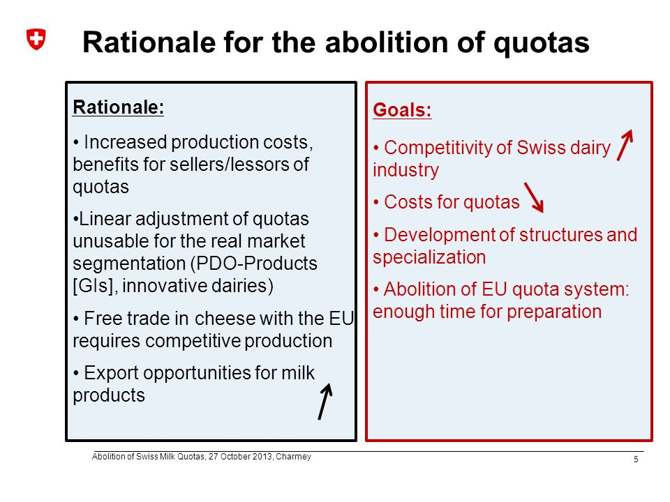 5 Abolition of Swiss Milk Quotas, 27 October 2013, Charmey Rationale for the abolition of quotas Rationale: Increased production costs, benefits for sellers/lessors of quotas Linear adjustment of quotas unusable for the real market segmentation (PDO-Products [GIs], innovative dairies) Free trade in cheese with the EU requires competitive production Export opportunities for milk products Goals: Competitivity of Swiss dairy industry Costs for quotas Development of structures and specialization Abolition of EU quota system: enough time for preparation