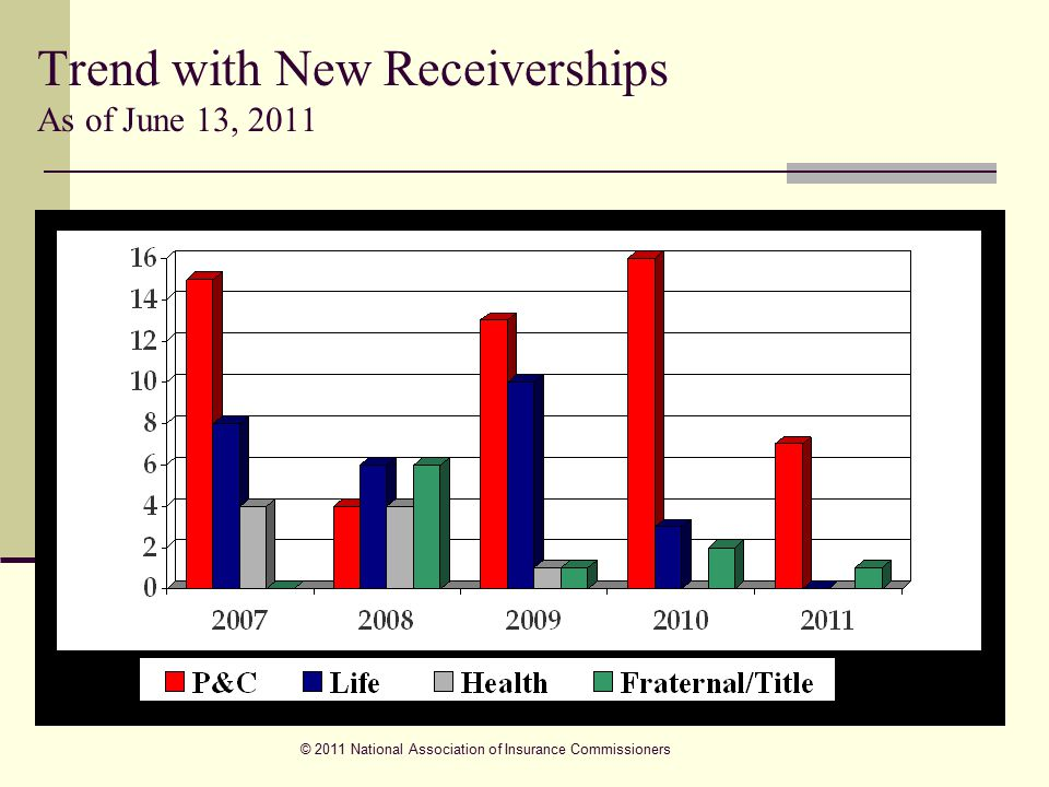 Trend with New Receiverships As of June 13, 2011 © 2011 National Association of Insurance Commissioners