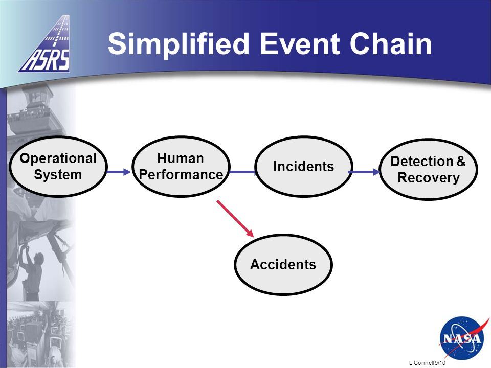 L Connell 9/10 Simplified Event Chain Detection & Recovery Operational System Human Performance Incidents Accidents