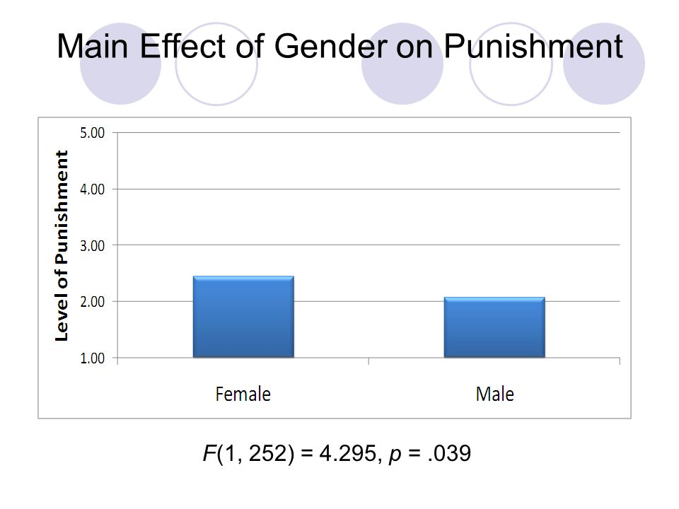 Main Effect of Gender on Punishment F(1, 252) = 4.295, p =.039