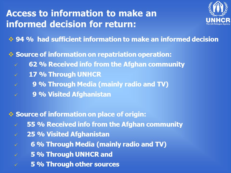 Access to information to make an informed decision for return:  94 % had sufficient information to make an informed decision  Source of information on repatriation operation: 62 % Received info from the Afghan community 17 % Through UNHCR 9 % Through Media (mainly radio and TV) 9 % Visited Afghanistan  Source of information on place of origin: 55 % Received info from the Afghan community 25 % Visited Afghanistan 6 % Through Media (mainly radio and TV) 5 % Through UNHCR and 5 % Through other sources