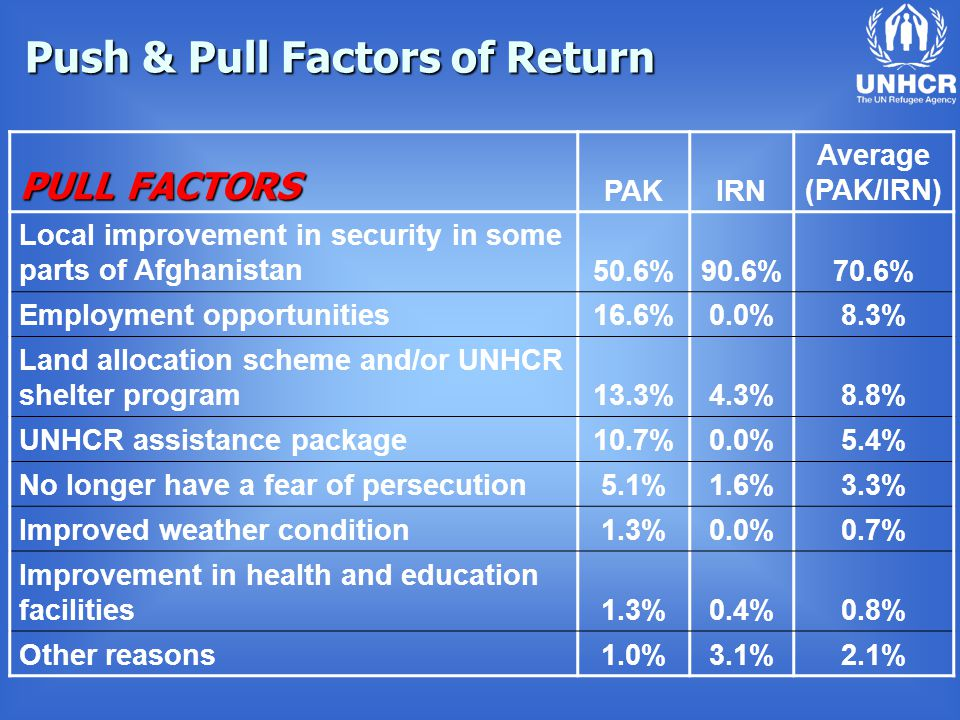 Push & Pull Factors of Return PULL FACTORS PAKIRN Average (PAK/IRN) Local improvement in security in some parts of Afghanistan50.6%90.6%70.6% Employment opportunities16.6%0.0%8.3% Land allocation scheme and/or UNHCR shelter program13.3%4.3%8.8% UNHCR assistance package10.7%0.0%5.4% No longer have a fear of persecution5.1%1.6%3.3% Improved weather condition1.3%0.0%0.7% Improvement in health and education facilities1.3%0.4%0.8% Other reasons1.0%3.1%2.1%