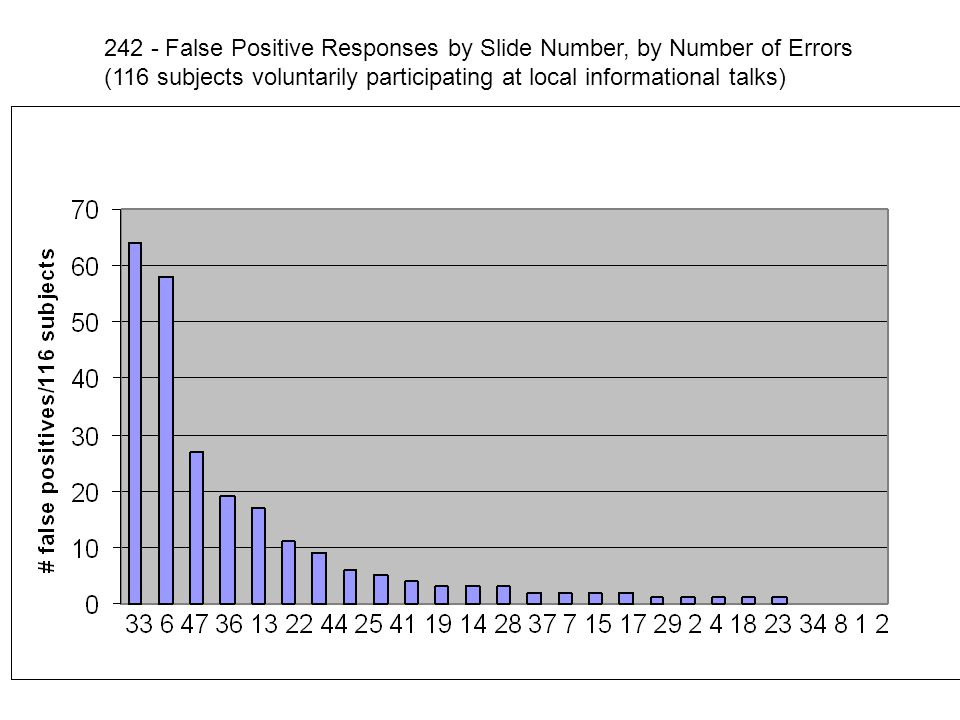242 - False Positive Responses by Slide Number, by Number of Errors (116 subjects voluntarily participating at local informational talks)