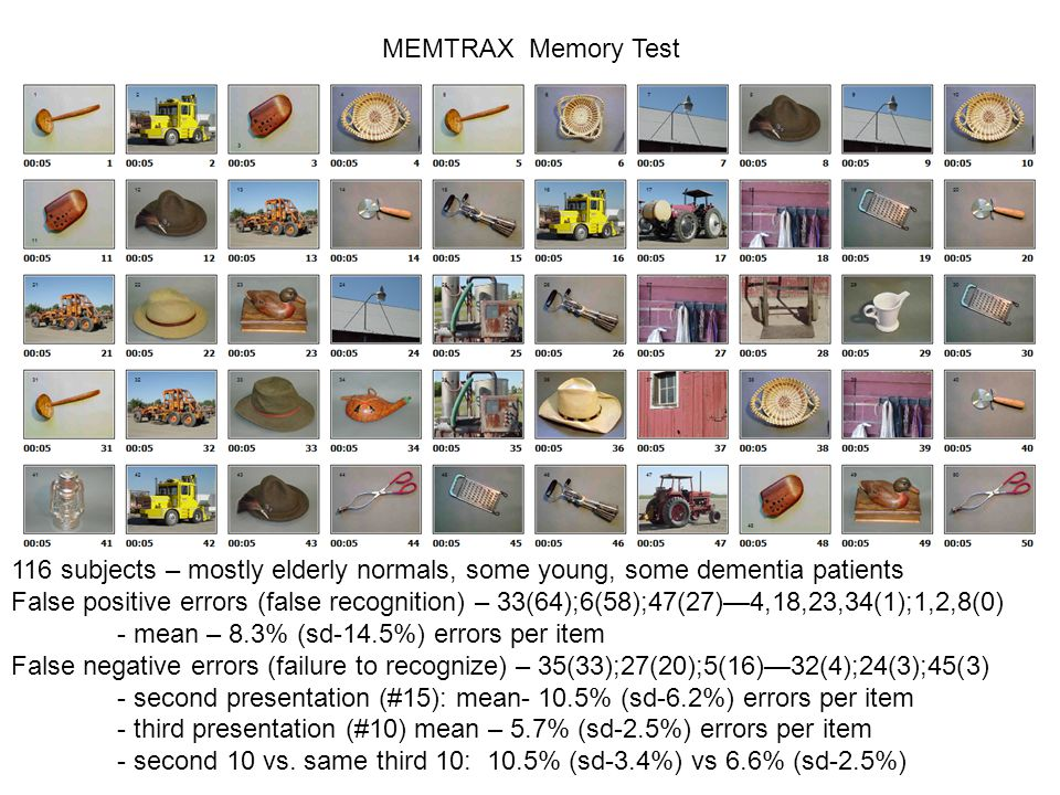 MEMTRAX Memory Test 116 subjects – mostly elderly normals, some young, some dementia patients False positive errors (false recognition) – 33(64);6(58);47(27)—4,18,23,34(1);1,2,8(0) - mean – 8.3% (sd-14.5%) errors per item False negative errors (failure to recognize) – 35(33);27(20);5(16)—32(4);24(3);45(3) - second presentation (#15): mean- 10.5% (sd-6.2%) errors per item - third presentation (#10) mean – 5.7% (sd-2.5%) errors per item - second 10 vs.