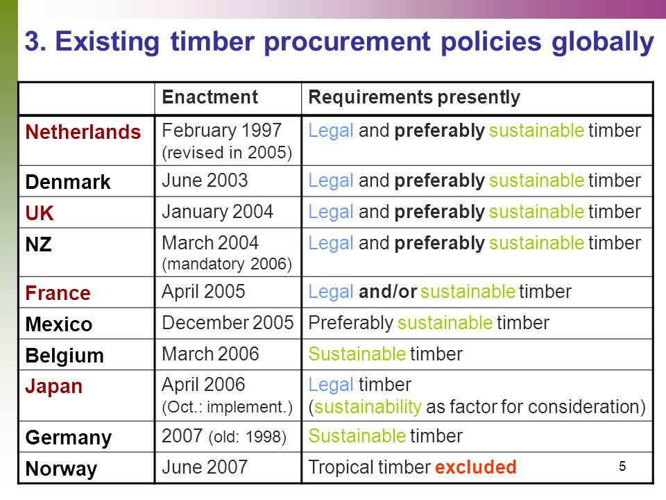 5 3. Existing timber procurement policies globally EnactmentRequirements presently Netherlands February 1997 (revised in 2005) Legal and preferably su