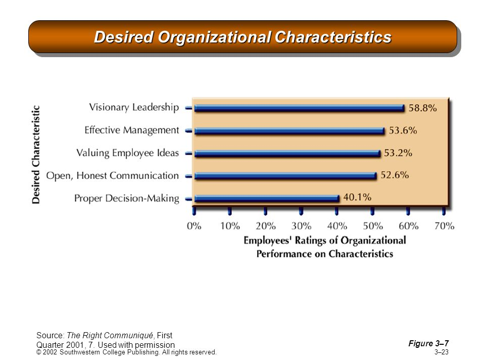 © 2002 Southwestern College Publishing. All rights reserved. 3–23 Desired Organizational Characteristics Figure 3–7 Source: The Right Communiqué, Firs