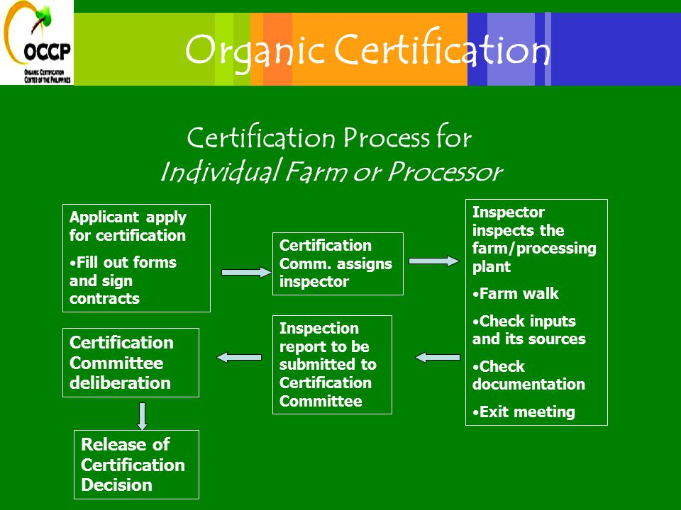 Certification Process for Individual Farm or Processor Applicant apply for certification Fill out forms and sign contracts Certification Comm.