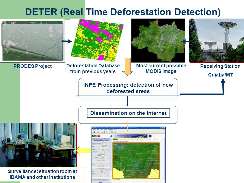 Receiving Station Cuiabá/MT Most current possible MODIS image Deforestation Database from previous years DETER (Real Time Deforestation Detection) PRODES Project INPE Processing: detection of new deforested areas Dissemination on the Internet Surveillance: situation room at IBAMA and other institutions