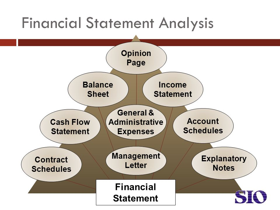 Financial Statement Analysis Financial Statement Opinion Page Balance Sheet Income Statement Cash Flow Statement General & Administrative Expenses Account Schedules Contract Schedules Explanatory Notes Management Letter