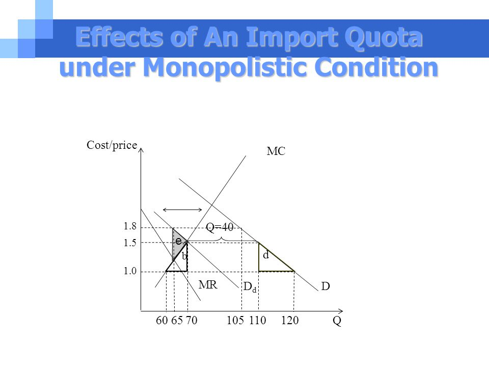 Effects of An Import Quota under Monopolistic Condition 60 65 70 105 110 120 Q Q=40 b d 1.5 MC Cost/price 1.8 1.0 MR DdDd D e