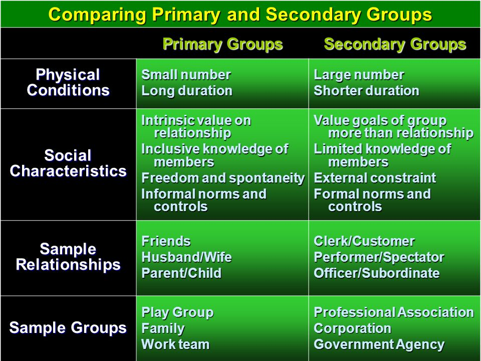 Comparing Primary and Secondary Groups Primary Groups Secondary Groups Physical Conditions Small number Long duration Large number Shorter duration So
