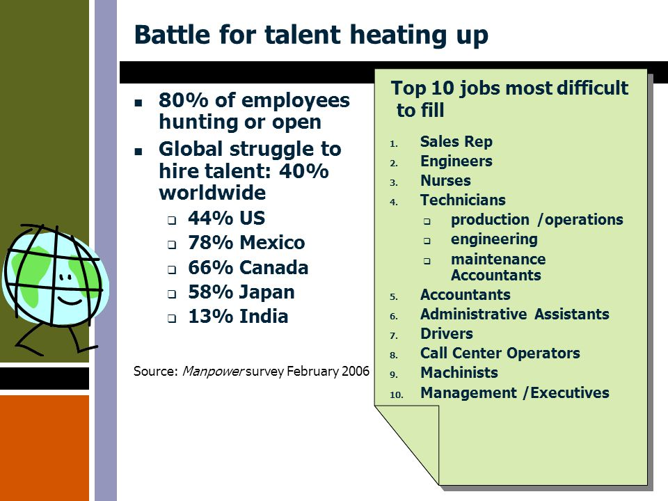 Battle for talent heating up 80% of employees hunting or open Global struggle to hire talent: 40% worldwide  44% US  78% Mexico  66% Canada  58% Japan  13% India Source: Manpower survey February 2006 1.