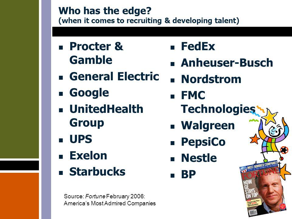 Who has the edge.