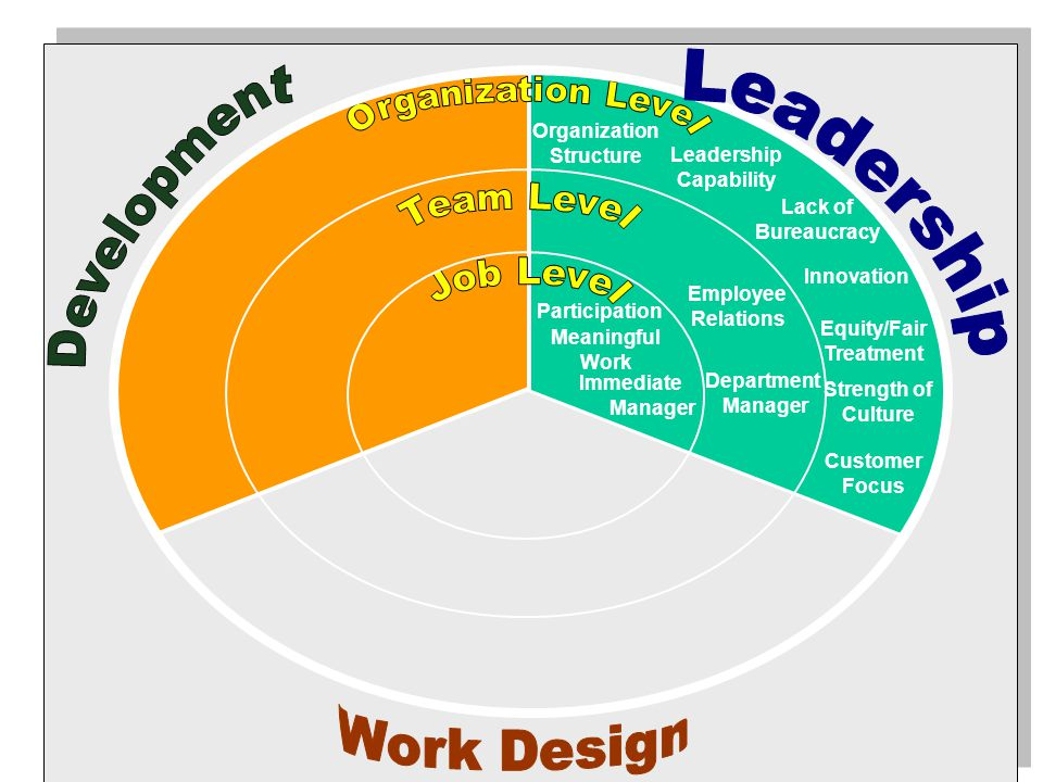 Participation Employee Relations Customer Focus Leadership Capability Lack of Bureaucracy Innovation Equity/Fair Treatment Strength of Culture Meaningful Work Department Manager Organization Structure Immediate Manager