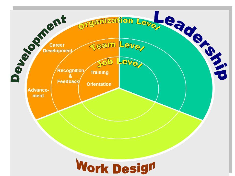 Training Recognition & Feedback Orientation Career Development Advance- ment