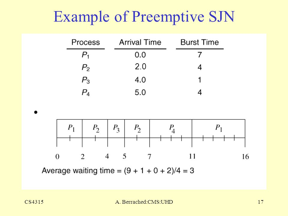 CS4315A. Berrached:CMS:UHD17 Example of Preemptive SJN 2.0