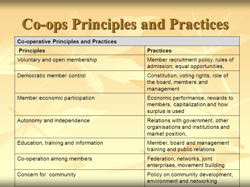 Co-ops Principles and Practices Co-operative Principles and Practices PrinciplesPractices Voluntary and open membershipMember recruitment policy, rules of admission, equal opportunities, Democratic member controlConstitution, voting rights, role of the board, members and management Member economic participationEconomic performance, rewards to members, capitalization and how surplus is used Autonomy and independenceRelations with government, other organisations and institutions and market position, Education, training and informationMember, board and management training and public relations Co-operation among membersFederation, networks, joint enterprises, movement building Concern for communityPolicy on community development, environment and networking