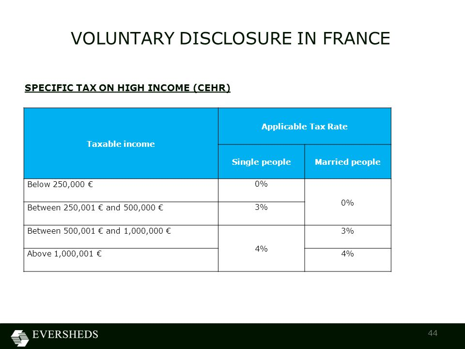 VOLUNTARY DISCLOSURE IN FRANCE 44 SPECIFIC TAX ON HIGH INCOME (CEHR) Taxable income Applicable Tax Rate Single people Married people Below 250,000 € 0% Between 250,001 € and 500,000 € 3% Between 500,001 € and 1,000,000 € 4% 3% Above 1,000,001 €4%