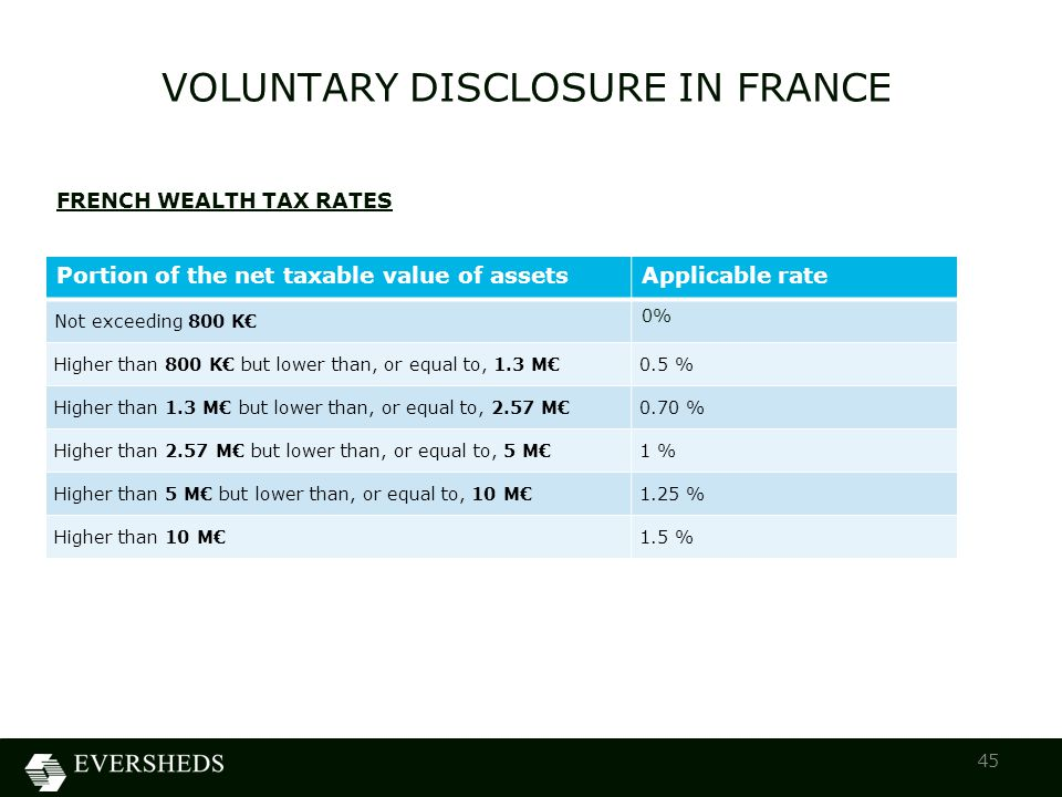 VOLUNTARY DISCLOSURE IN FRANCE 45 FRENCH WEALTH TAX RATES Portion of the net taxable value of assetsApplicable rate Not exceeding 800 K€ 0% Higher than 800 K€ but lower than, or equal to, 1.3 M€0.5 % Higher than 1.3 M€ but lower than, or equal to, 2.57 M€0.70 % Higher than 2.57 M€ but lower than, or equal to, 5 M€1 % Higher than 5 M€ but lower than, or equal to, 10 M€1.25 % Higher than 10 M€1.5 %