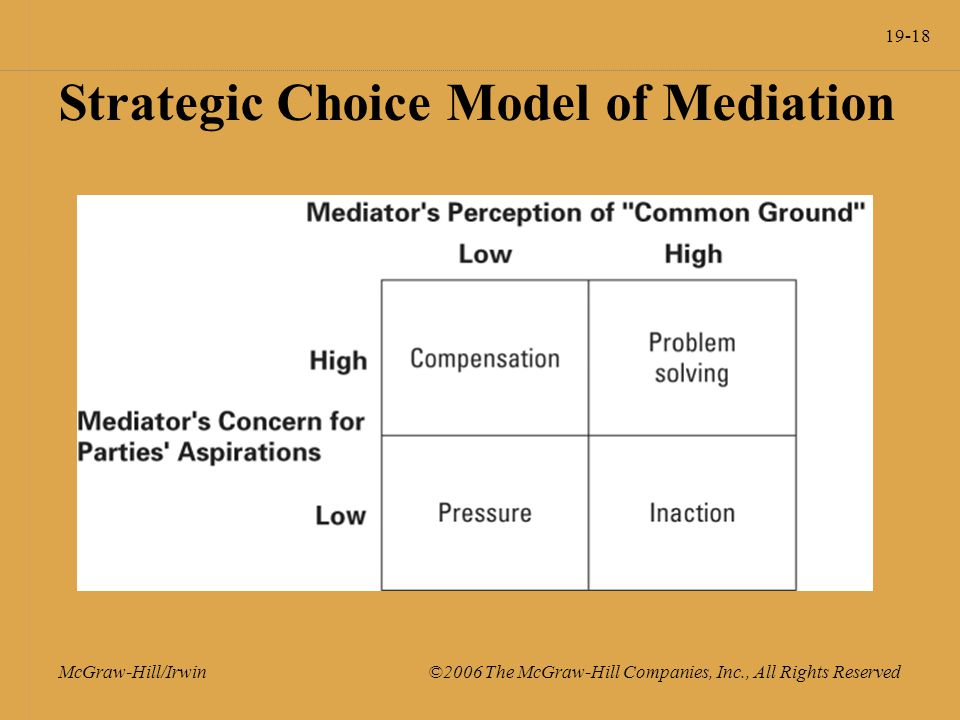 19-18 McGraw-Hill/Irwin ©2006 The McGraw-Hill Companies, Inc., All Rights Reserved Strategic Choice Model of Mediation
