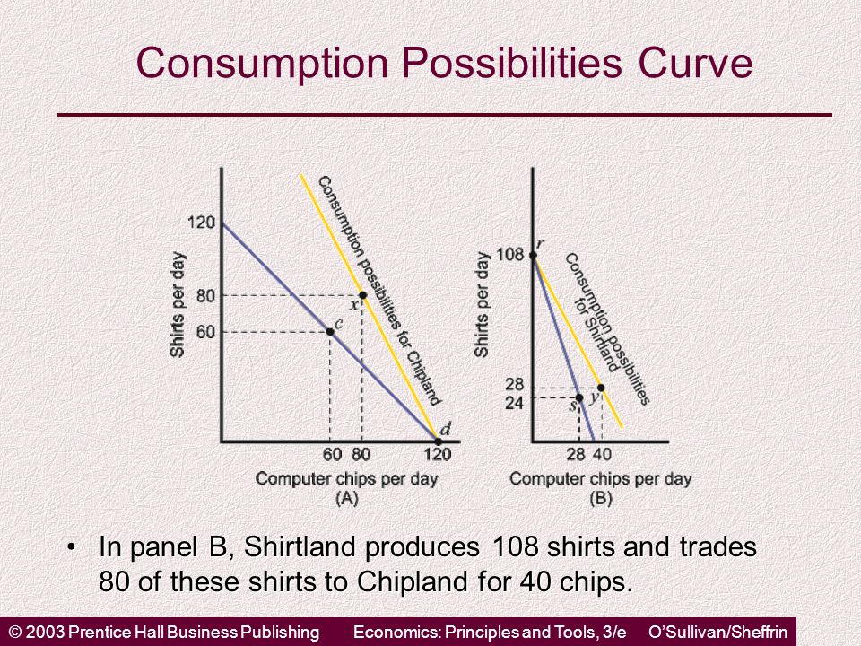 © 2003 Prentice Hall Business PublishingEconomics: Principles and Tools, 3/e O'Sullivan/Sheffrin Consumption Possibilities Curve In panel B, Shirtland produces 108 shirts and trades 80 of these shirts to Chipland for 40 chips.In panel B, Shirtland produces 108 shirts and trades 80 of these shirts to Chipland for 40 chips.