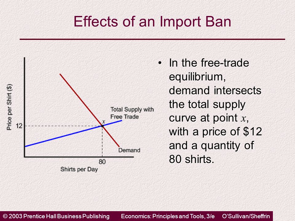 © 2003 Prentice Hall Business PublishingEconomics: Principles and Tools, 3/e O'Sullivan/Sheffrin Effects of an Import Ban In the free-trade equilibrium, demand intersects the total supply curve at point x, with a price of $12 and a quantity of 80 shirts.In the free-trade equilibrium, demand intersects the total supply curve at point x, with a price of $12 and a quantity of 80 shirts.