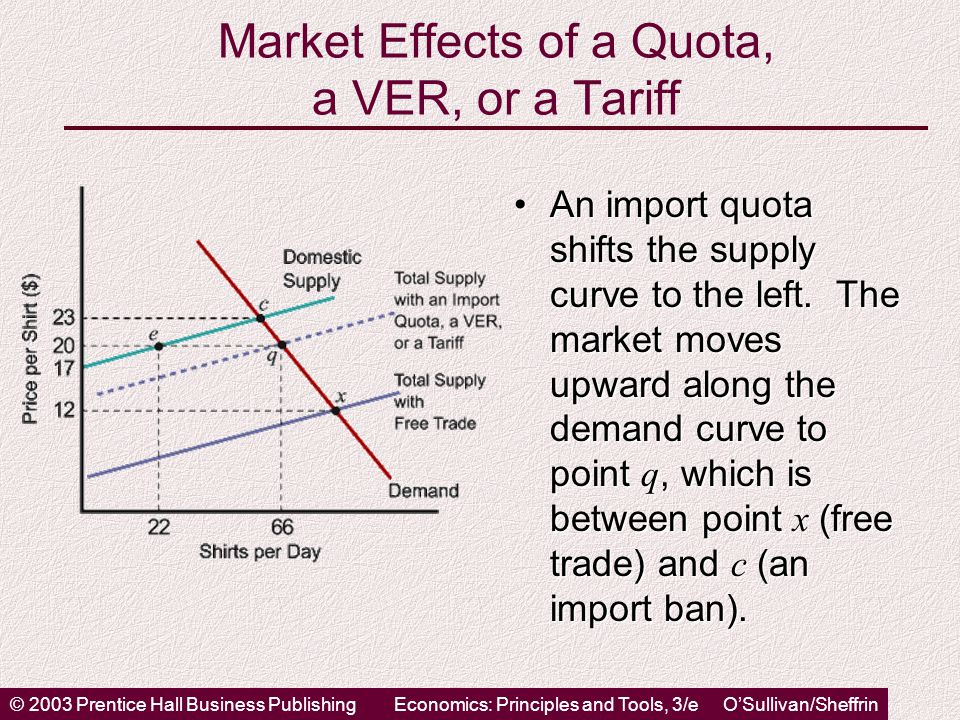 © 2003 Prentice Hall Business PublishingEconomics: Principles and Tools, 3/e O'Sullivan/Sheffrin Market Effects of a Quota, a VER, or a Tariff An import quota shifts the supply curve to the left.