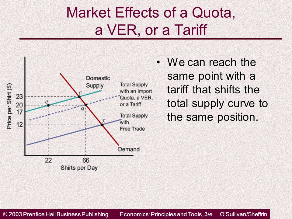 © 2003 Prentice Hall Business PublishingEconomics: Principles and Tools, 3/e O'Sullivan/Sheffrin Market Effects of a Quota, a VER, or a Tariff We can reach the same point with a tariff that shifts the total supply curve to the same position.We can reach the same point with a tariff that shifts the total supply curve to the same position.