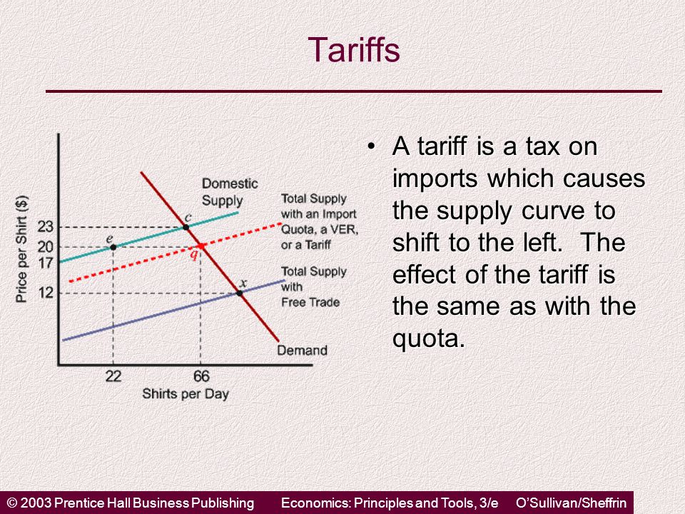 © 2003 Prentice Hall Business PublishingEconomics: Principles and Tools, 3/e O'Sullivan/Sheffrin Tariffs A tariff is a tax on imports which causes the supply curve to shift to the left.