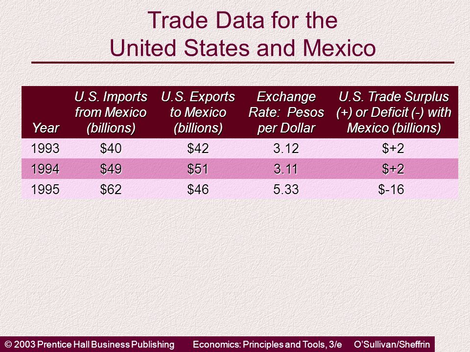 © 2003 Prentice Hall Business PublishingEconomics: Principles and Tools, 3/e O'Sullivan/Sheffrin Trade Data for the United States and Mexico Year U.S.