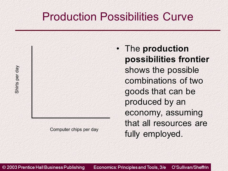 © 2003 Prentice Hall Business PublishingEconomics: Principles and Tools, 3/e O'Sullivan/Sheffrin Production Possibilities Curve The production possibilities frontier shows the possible combinations of two goods that can be produced by an economy, assuming that all resources are fully employed.The production possibilities frontier shows the possible combinations of two goods that can be produced by an economy, assuming that all resources are fully employed.