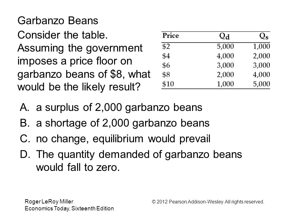Roger LeRoy Miller © 2012 Pearson Addison-Wesley. All rights reserved. Economics Today, Sixteenth Edition Garbanzo Beans Consider the table. Assuming