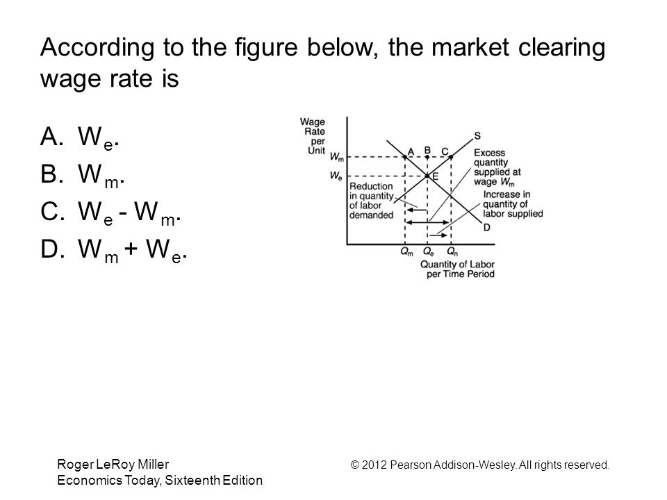 Roger LeRoy Miller © 2012 Pearson Addison-Wesley. All rights reserved. Economics Today, Sixteenth Edition According to the figure below, the market cl