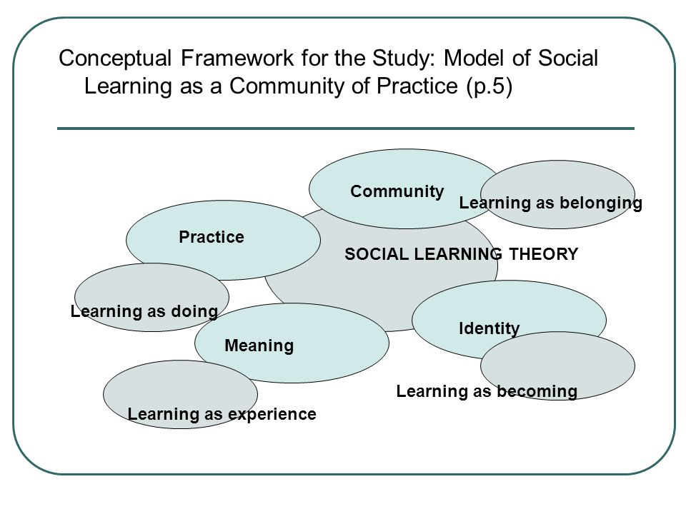 SOCIAL LEARNING THEORY Community Meaning Identity Conceptual Framework for the Study: Model of Social Learning as a Community of Practice (p.5) Practice Learning as doing Learning as experience Learning as becoming Learning as belonging