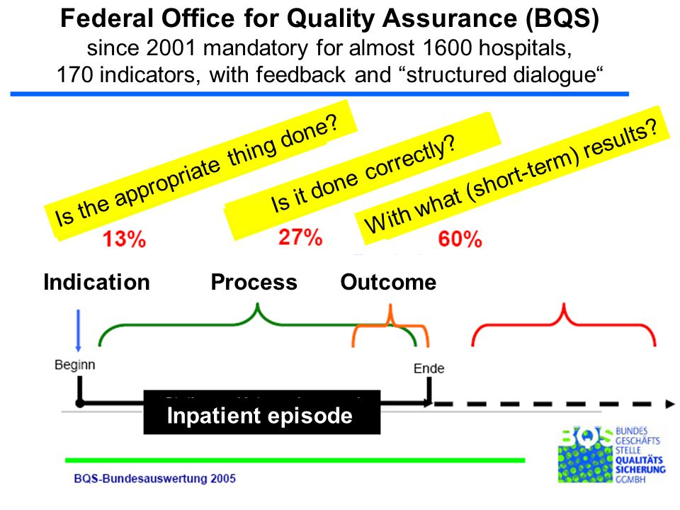 Federal Office for Quality Assurance (BQS) since 2001 mandatory for almost 1600 hospitals, 170 indicators, with feedback and structured dialogue Inpatient episode Is the appropriate thing done.