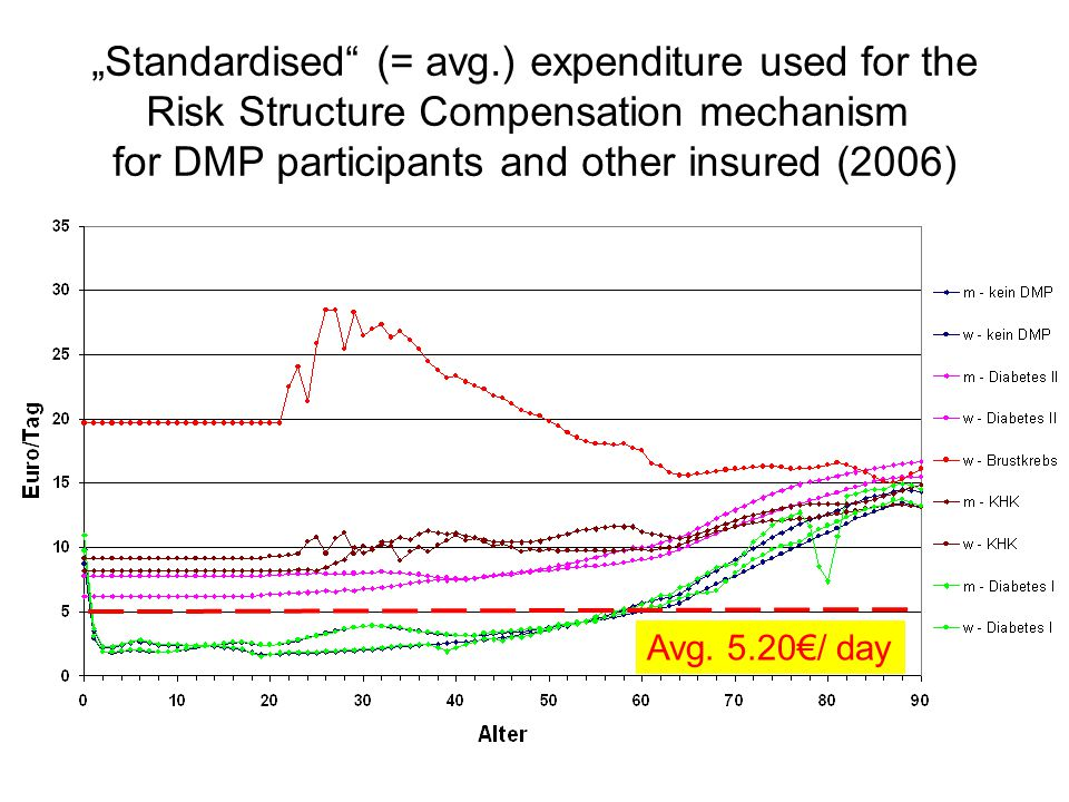 """Standardised (= avg.) expenditure used for the Risk Structure Compensation mechanism for DMP participants and other insured (2006) Avg."