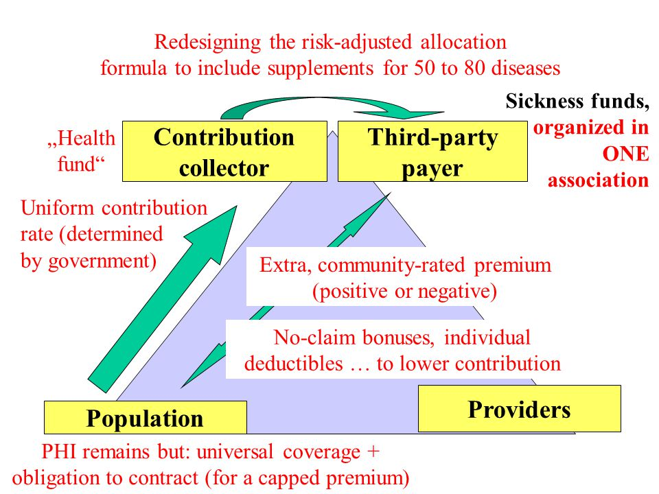 "Contribution collector Third-party payer Population Providers Uniform contribution rate (determined by government) ""Health fund PHI remains but: universal coverage + obligation to contract (for a capped premium) Redesigning the risk-adjusted allocation formula to include supplements for 50 to 80 diseases Extra, community-rated premium (positive or negative) No-claim bonuses, individual deductibles … to lower contribution Sickness funds, organized in ONE association"