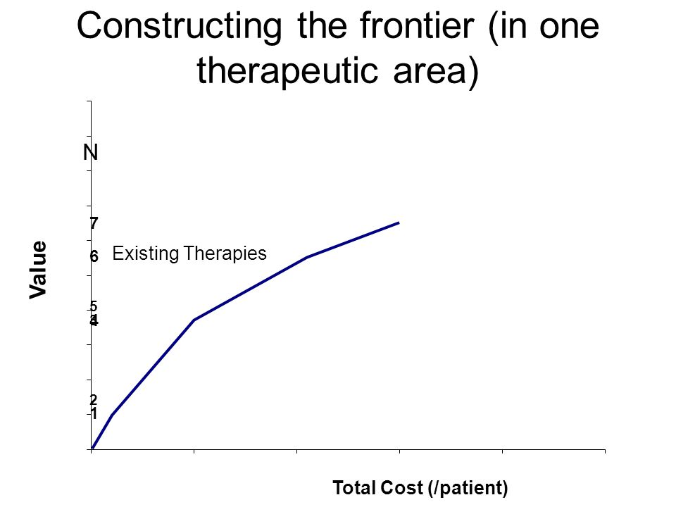 4 Total Cost (/patient) Existing Therapies 1 2 3 5 6 7 Constructing the frontier (in one therapeutic area) N Value
