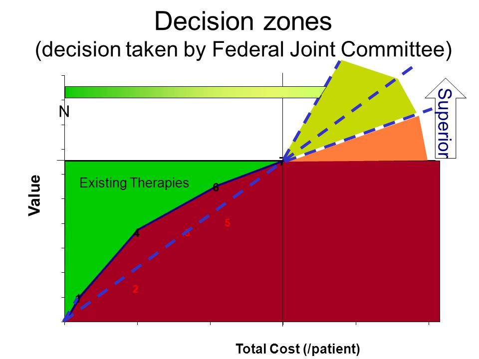 Total Cost (/patient) Value Existing Therapies Superior Decision zones (decision taken by Federal Joint Committee) N 1 2 3 4 5 6 7