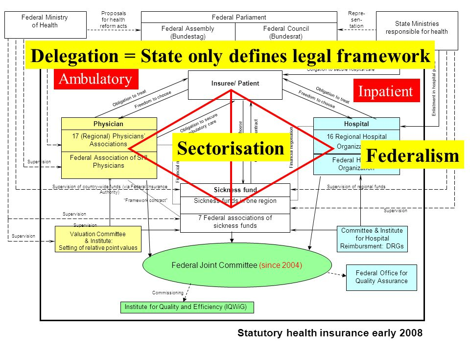 Freedom to choose Federal Hospital Organization Freedom to choose Federal Parliament Insuree/ Patient HospitalPhysician Obligation to secure hospital care Repre- sen- tation Supervision Supervision of regional funds Supervision State Ministries responsible for health 17 (Regional) Physicians' Associations 16 Regional Hospital Organizations 7 Federal associations of sickness funds Federal Ministry of Health Obligation to contract Supervision of country-wide funds (via Federal Insurance Authority) Supervision Statutory health insurance early 2008 Obligation to treat Freedom to choose Obligation to treat Sickness funds in one region Proposals for health reform acts Financial negotiation Sickness fund Federal Assembly (Bundestag) Federal Council (Bundesrat) Federal Association of SHI Physicians Valuation Committee & Institute: Setting of relative point values Committee & Institute for Hospital Reimbursment: DRGs Institute for Quality and Efficiency (IQWiG) Enlistment in hospital plans Obligation to secure ambulatory care Legislative frame Supervision Ambulatory Inpatient Delegation = State only defines legal framework Sectorisation Federal Joint Committee (since 2004) Framework contract Federal Office for Quality Assurance Supervision Commissioning Federalism