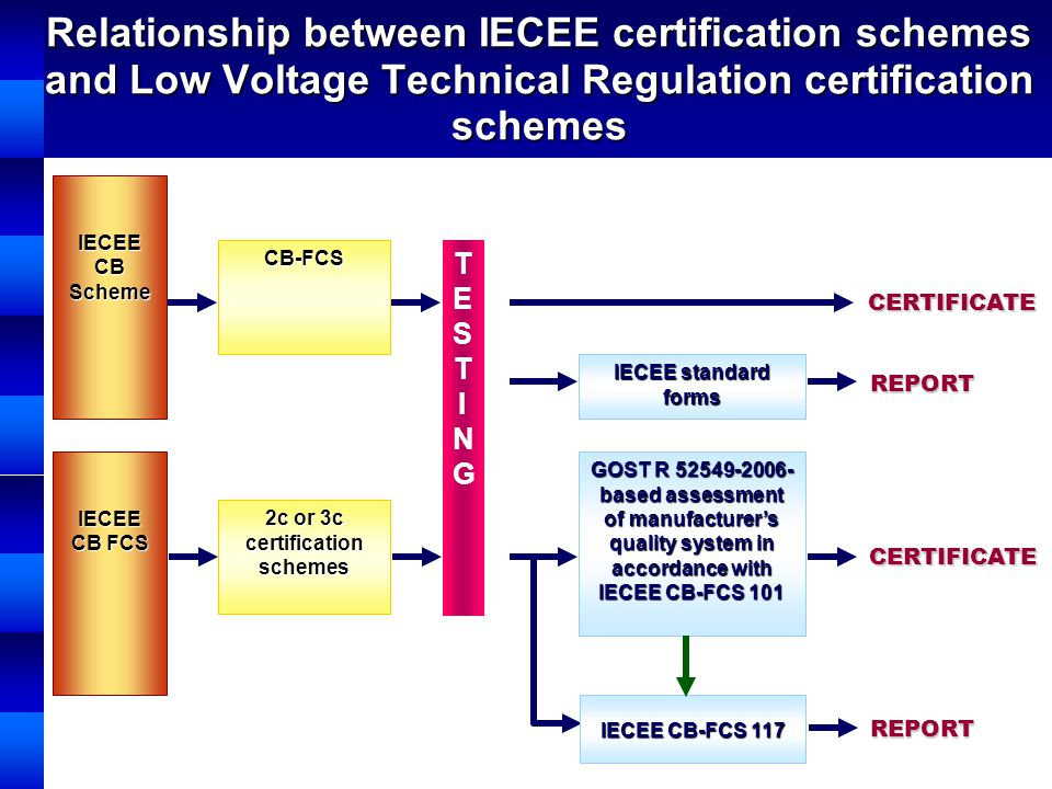 Relationship between IECEE certification schemes and Low Voltage Technical Regulation certification schemes IECEE CB Scheme IECEE CB FCS CB-FCS 2c or