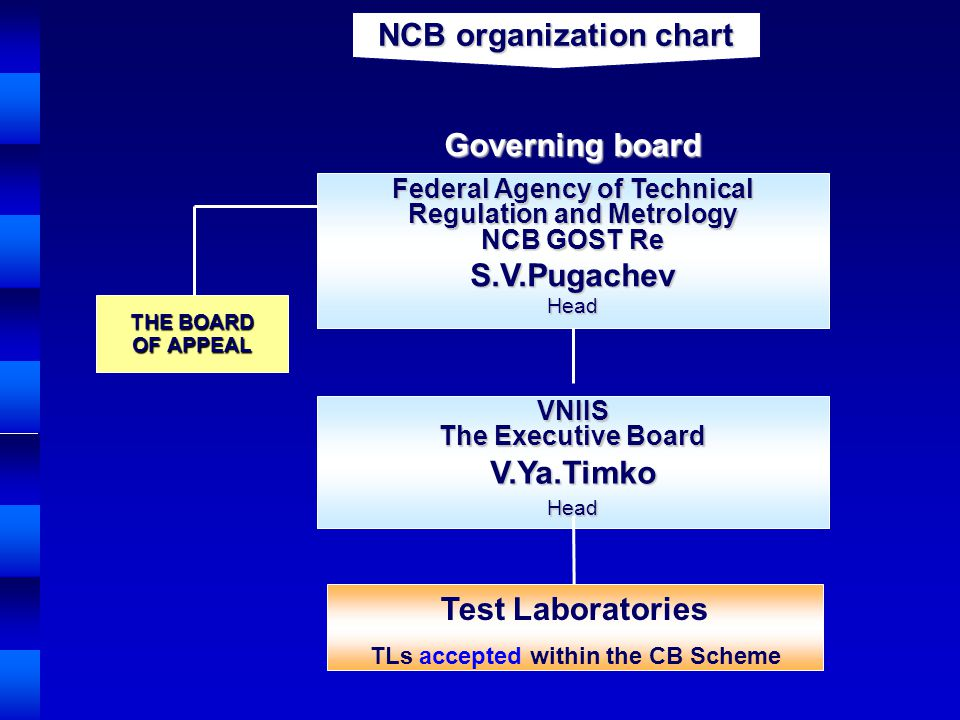 NCB organization chart THE BOARD OF APPEAL Governing board VNIIS The Executive Board V.Ya.TimkoHead Test Laboratories TLs accepted within the CB Schem