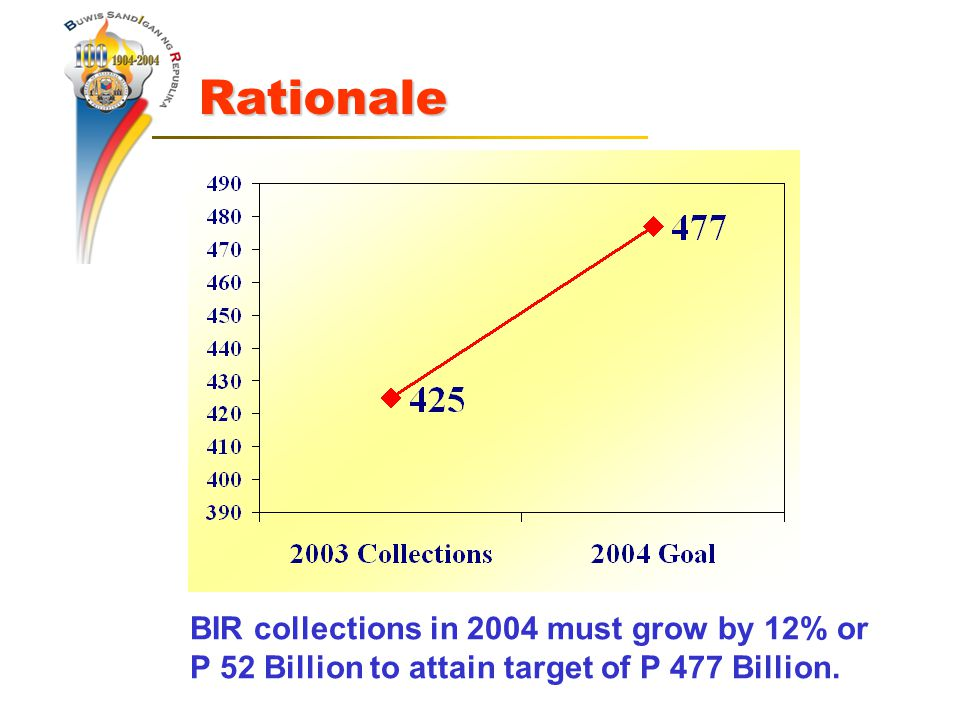 BIR collections in 2004 must grow by 12% or P 52 Billion to attain target of P 477 Billion.