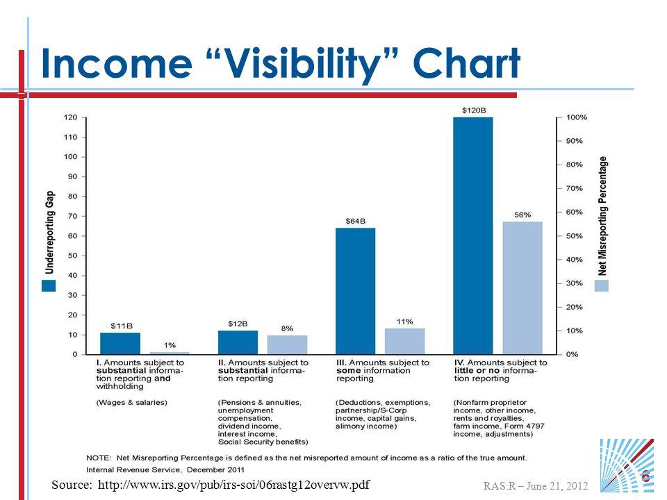 RAS:R – June 21, 2012 16 Income Visibility Chart Source: http://www.irs.gov/pub/irs-soi/06rastg12overvw.pdf