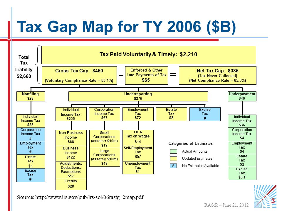 RAS:R – June 21, 2012 3 Tax Gap Map for TY 2006 ($B) Nonfiling $28 Individual Income Tax $25 Corporation Income Tax # Employment Tax # Excise Tax # Estate Tax $3 Tax Paid Voluntarily & Timely: $2,210 Total Tax Liability $2,660 Enforced & Other Late Payments of Tax $65 Net Tax Gap: $385 (Tax Never Collected) (Net Compliance Rate = 85.5%) Gross Tax Gap: $450 (Voluntary Compliance Rate = 83.1%) Actual Amounts Updated Estimates No Estimates Available Categories of Estimates # Underpayment $46 Individual Income Tax $36 Corporation Income Tax $4 Employment Tax $4 Estate Tax $2 Excise Tax $0.1 FICA Tax on Wages $14 Unemployment Tax $1 Individual Income Tax $235 Non-Business Income $30.6 Business Income $65.3 Corporation Income Tax $67 Estate Tax $2 Excise Tax # Business Income $122 Large Corporations (assets > $10m) $48 Self-Employment Tax $57 Non-Business Income $68 Small Corporations (assets < $10m) $19 Credits $28 Adjustments, Deductions, Exemptions $17 Underreporting $376 Employment Tax $72 Source: http://www.irs.gov/pub/irs-soi/06rastg12map.pdf