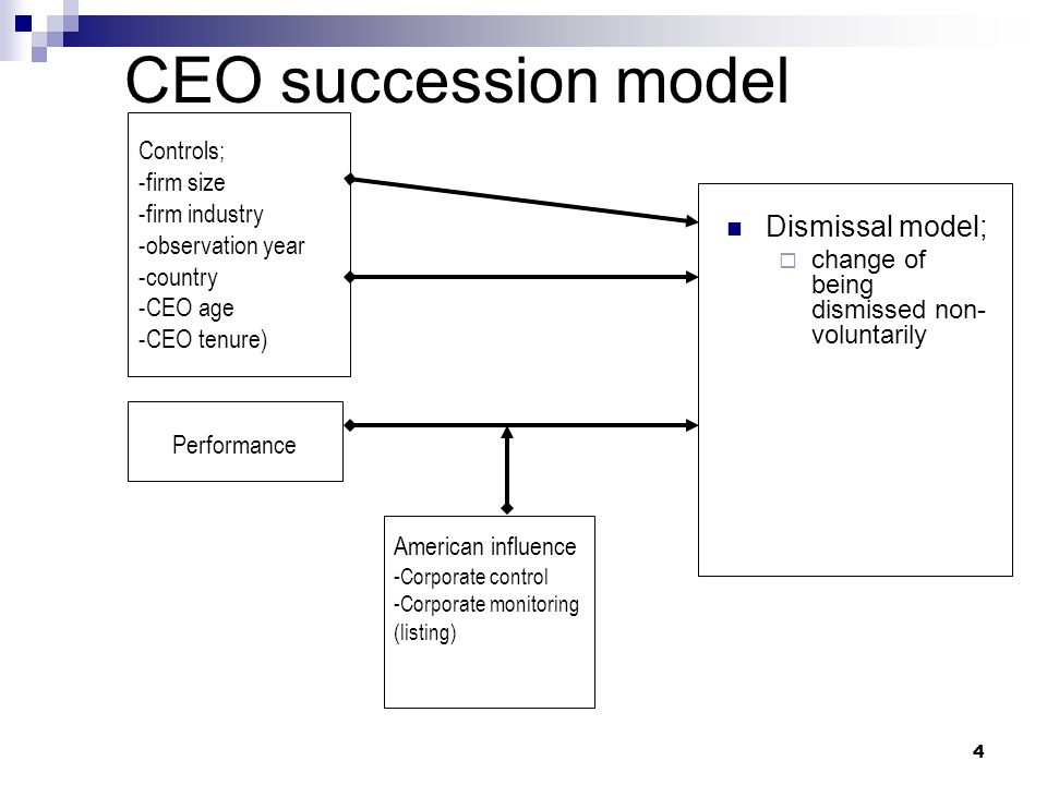 4 CEO succession model Dismissal model;  change of being dismissed non- voluntarily Performance American influence -Corporate control -Corporate monitoring (listing) Controls; -firm size -firm industry -observation year -country -CEO age -CEO tenure)
