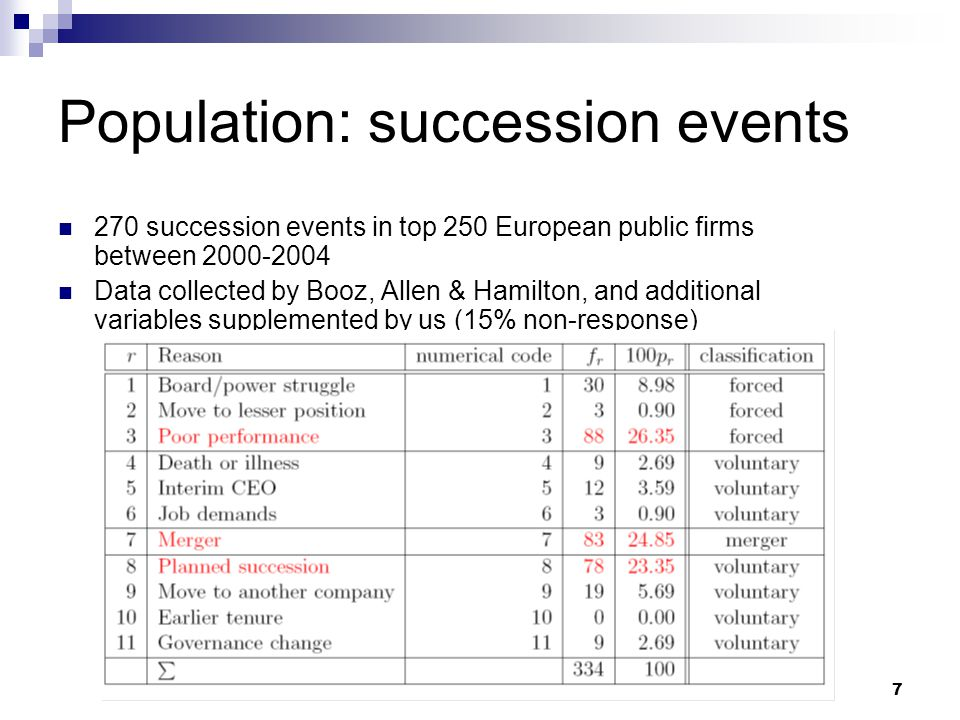 7 Population: succession events 270 succession events in top 250 European public firms between 2000-2004 Data collected by Booz, Allen & Hamilton, and additional variables supplemented by us (15% non-response)